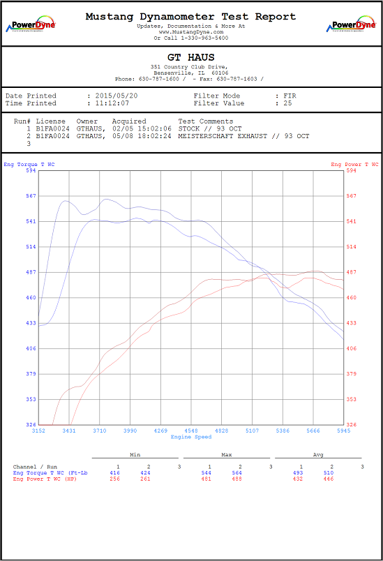S63-AMG-Coupe-Dyno_549